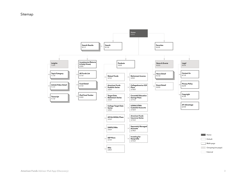 ipad-sitemap