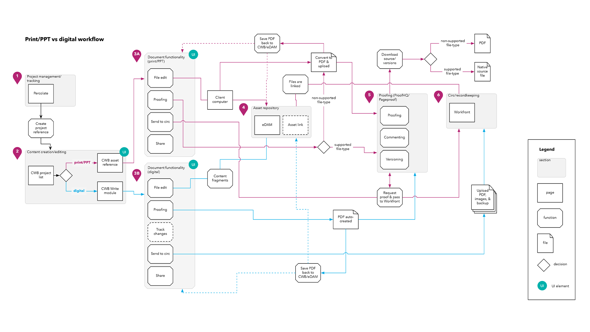 cwb-user-flow